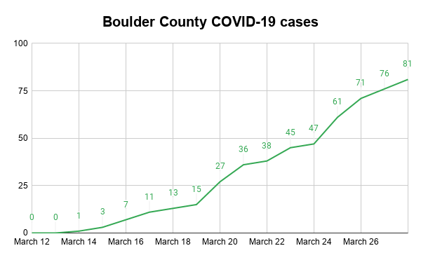 Boulder County COVID-19 cases