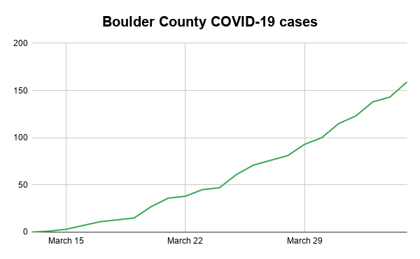 Boulder County COVID-19 cases-3