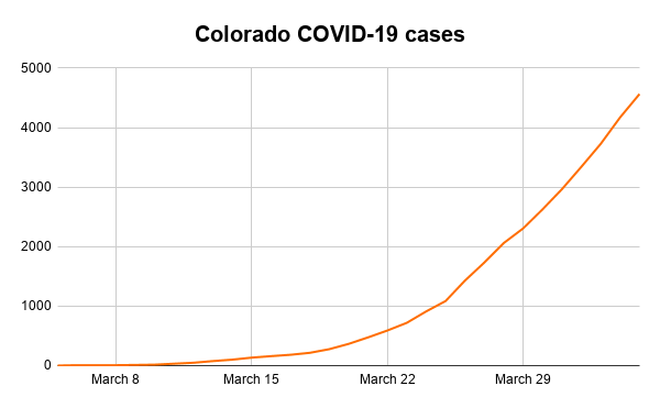 Colorado COVID-19 cases-3