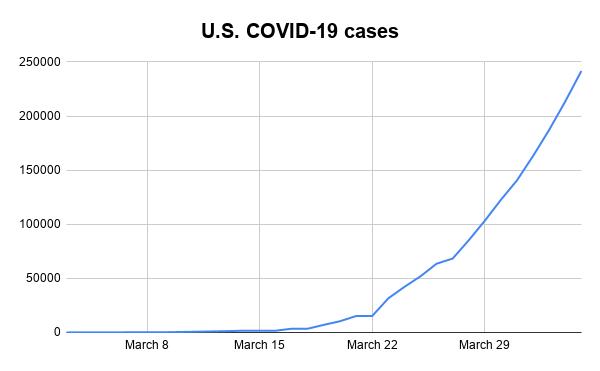 U.S. COVID-19 cases-3